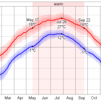 Gobi desert - average monthly temperature and weather